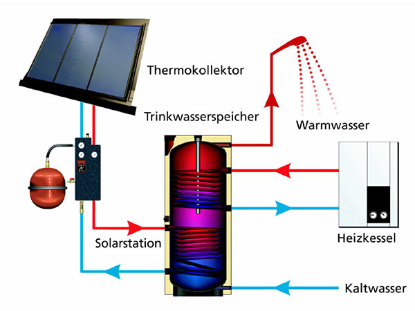 Thermische Solaranlage im Hausbau - Funktionsschema