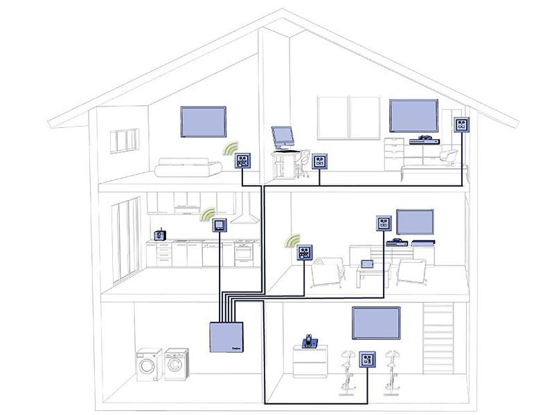 Zukunftssichere Multimedia-Verkabelung in Ihrem Eigenheim