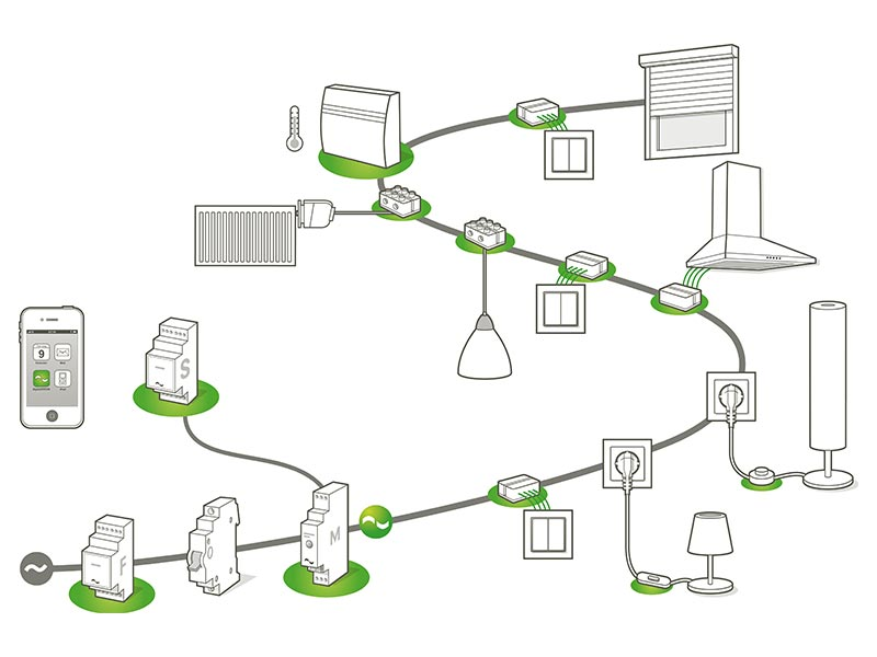 Schematische Darstellung eines vernetzen Zuhauses